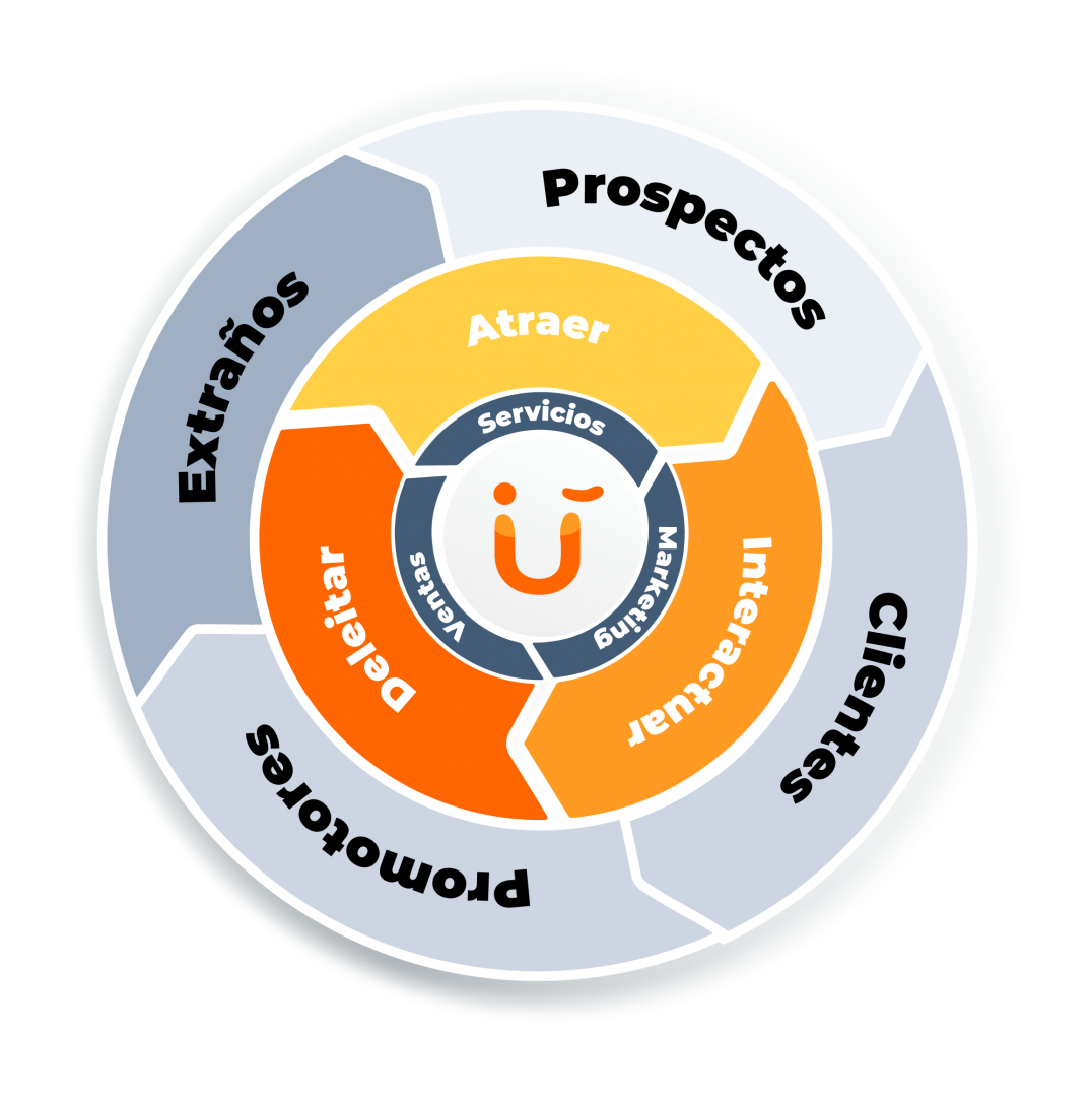 Metodología Inbound Flywheel - InboundPlus Agencia Inbound Marketing